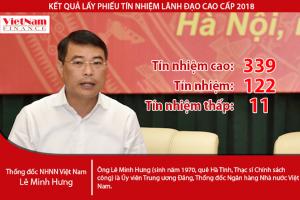 Lấy phiếu tín nhiệm: Thống đốc Lê Minh Hưng đạt 339 phiếu tín nhiệm cao