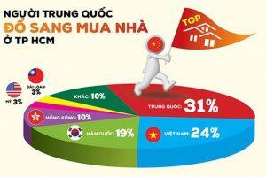 HoREA phản bác số liệu 31% người Trung Quốc mua nhà tại TP. HCM của CBRE