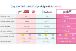 Sau sự cố với YouTube, Yeah1 'rứt ruột' bán ScaleLab để bảo toàn vốn đầu tư