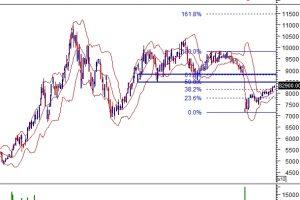 """Thị trường chứng khoán ngày 09/7: 10 cổ phiếu """"nóng"""" dưới góc nhìn phân tích kỹ thuật"""