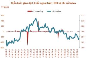 Giá trị vốn hóa sàn HNX giảm 4,8% trong tháng 6