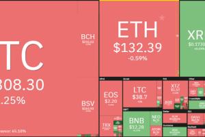 """Giá bitcoin hôm nay 1/4/2020: """"Sắc đỏ"""" bao phủ thị trường"""