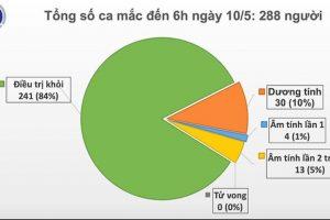 Việt Nam bước sang ngày thứ 24 không có ca mắc mới