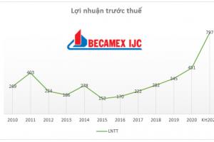 Becamex IJC đặt mục tiêu lợi nhuận tăng 77% năm 2021